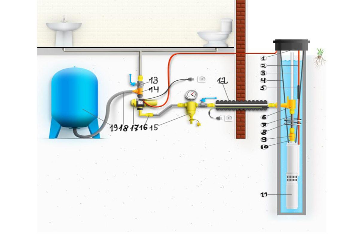 оптимального водоснабжения дома схемы