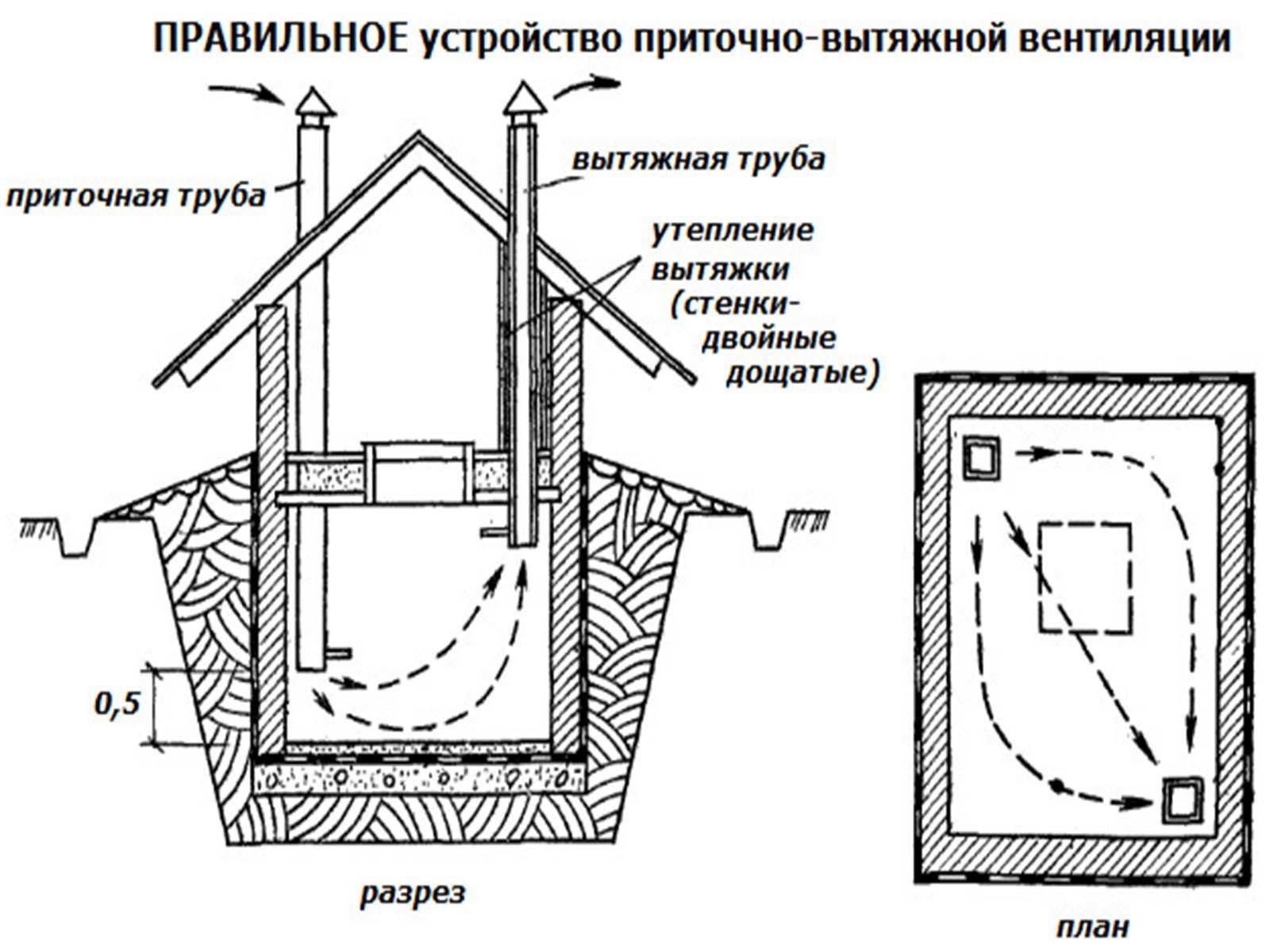 Принцип действия вентиляции подвала