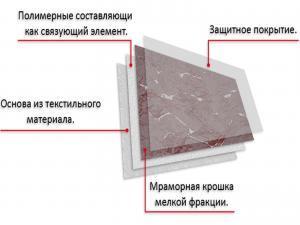 Особенности структуры листа гибкого камня.