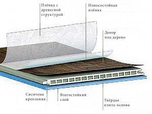 Водостойкий ламинат и структура его плит.