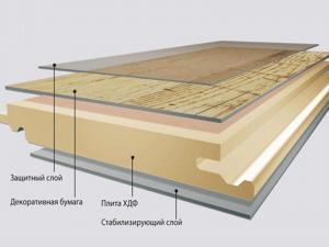 Структура водозащищенной плиты ламината.