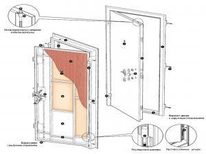Структура и устройство бронедвери. Выбираем бронированную дверь для установки.