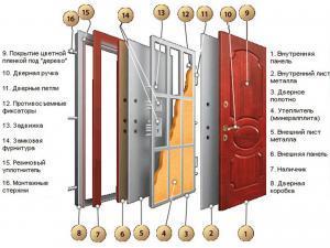 Прослойка и структура бронированной двери