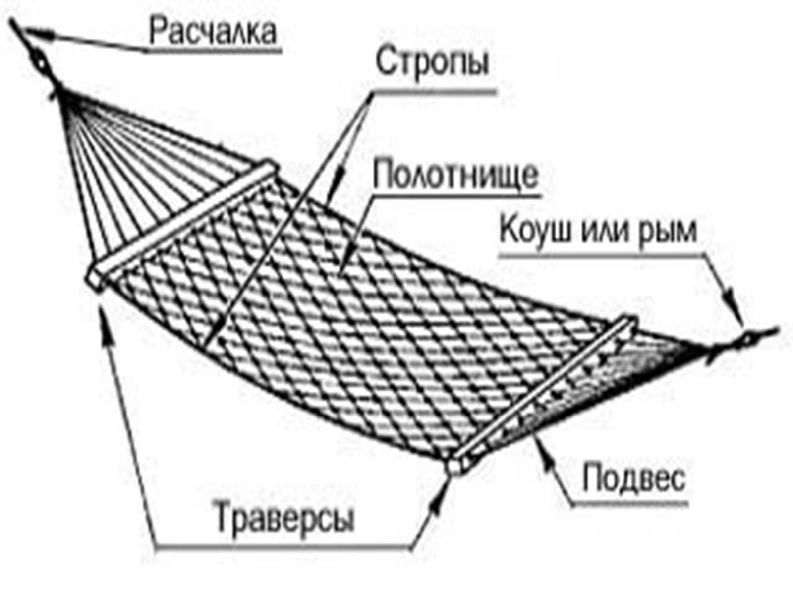 Так выглядит устройство обычного подвесного гамака