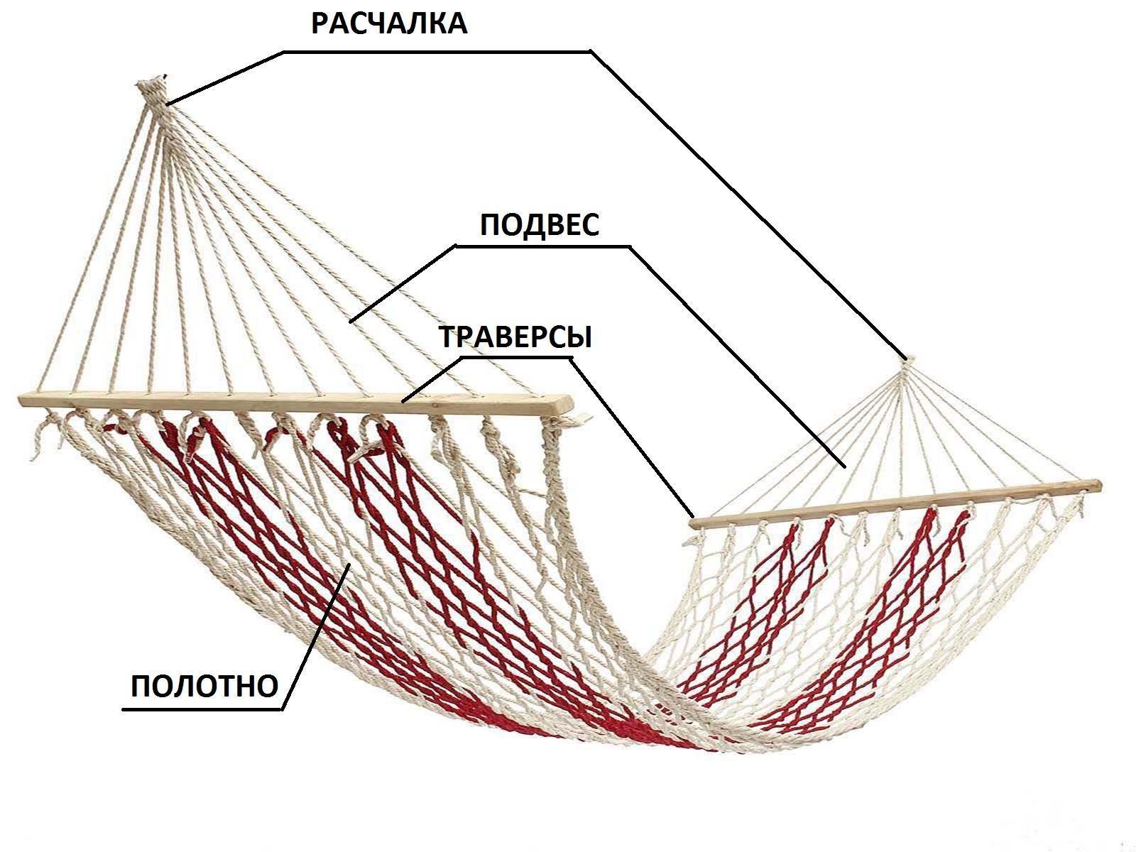 Общее устройство подвесного гамака